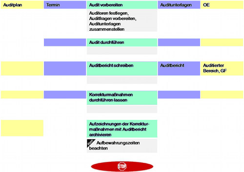 Beispiel Prozessbeschreibung Prasentation Tuv Nord